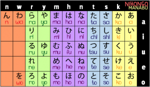 The 清音 (seion) Chart.